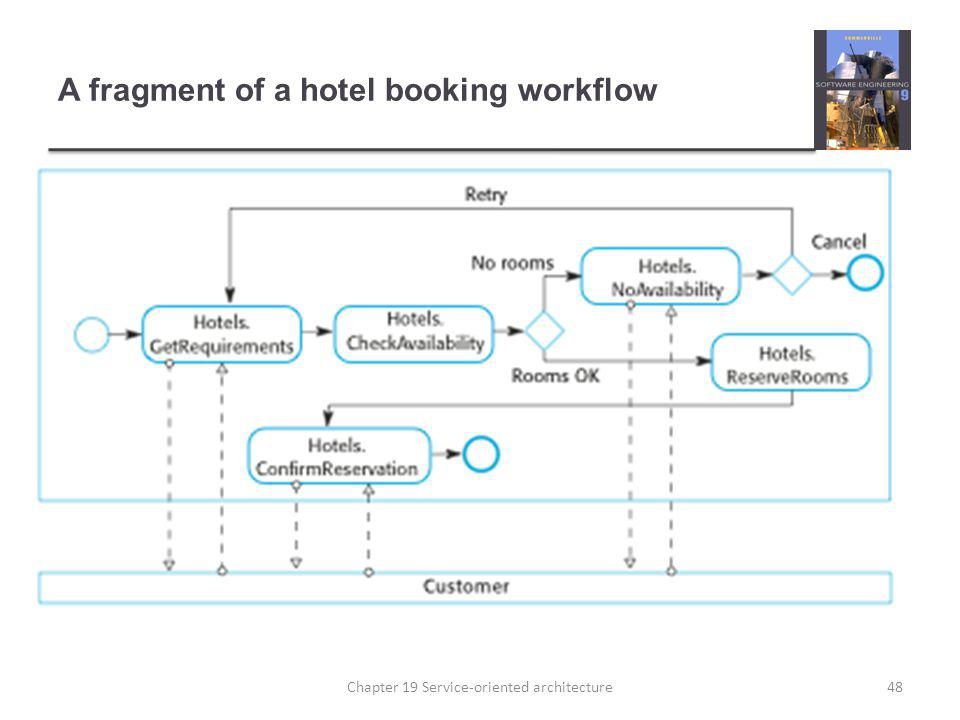 A fragment of a hotel booking workflow