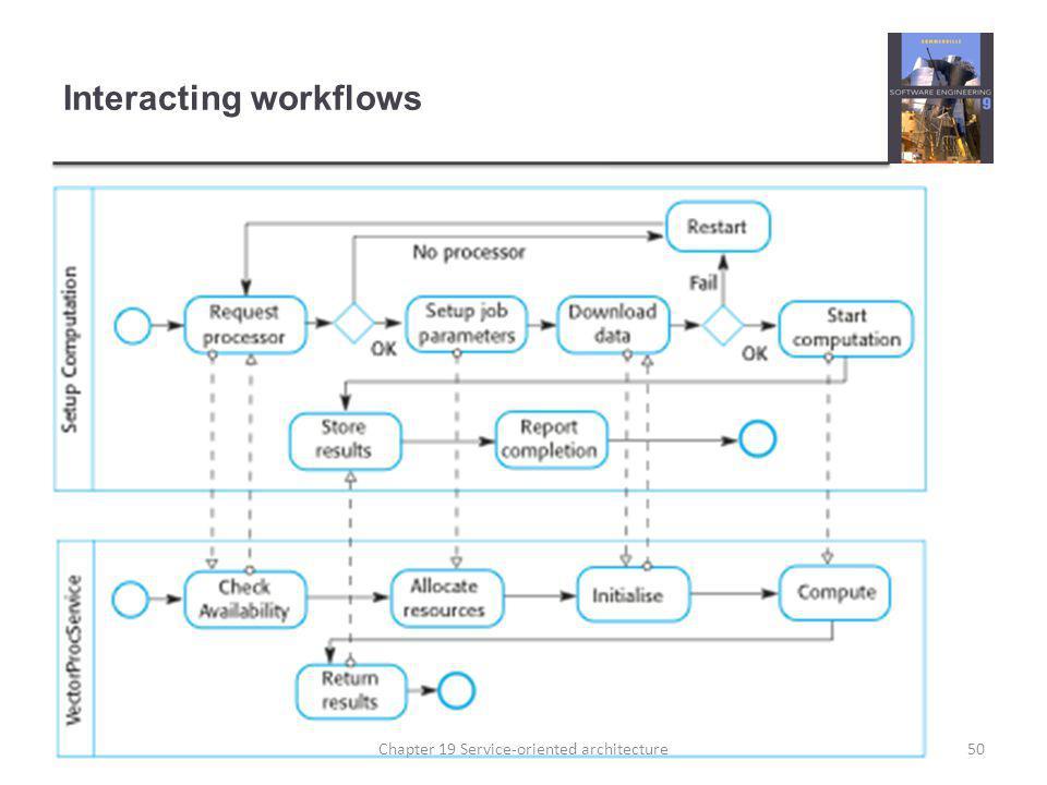 Interacting workflows