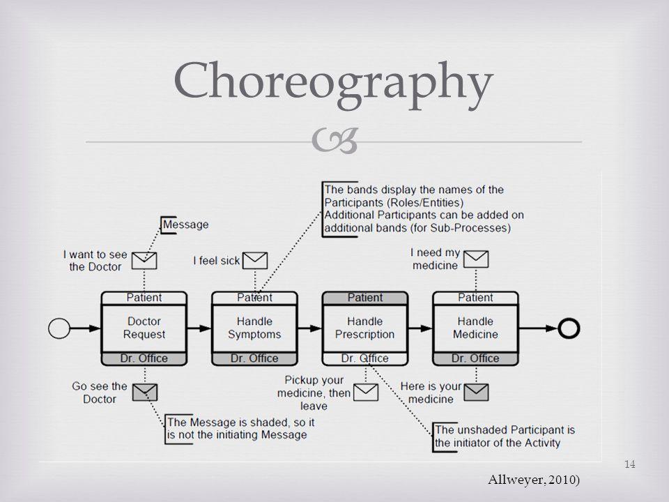 Choreography Allweyer, 2010)