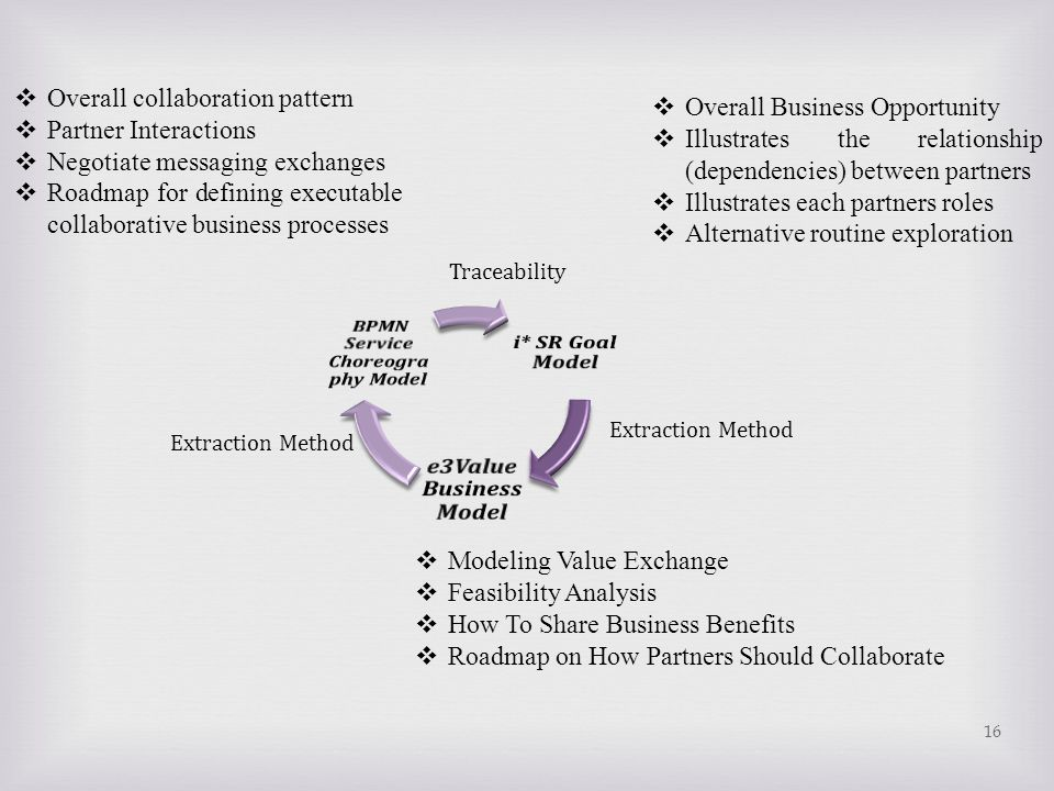 BPMN Service Choreography Model