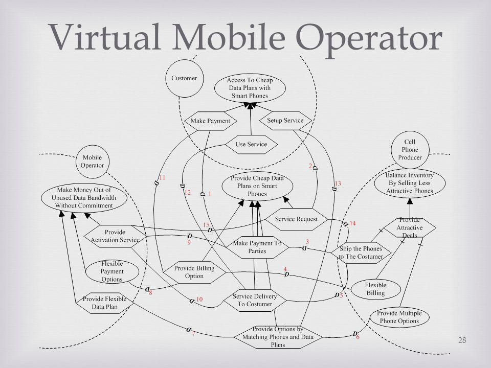 Virtual Mobile Operator