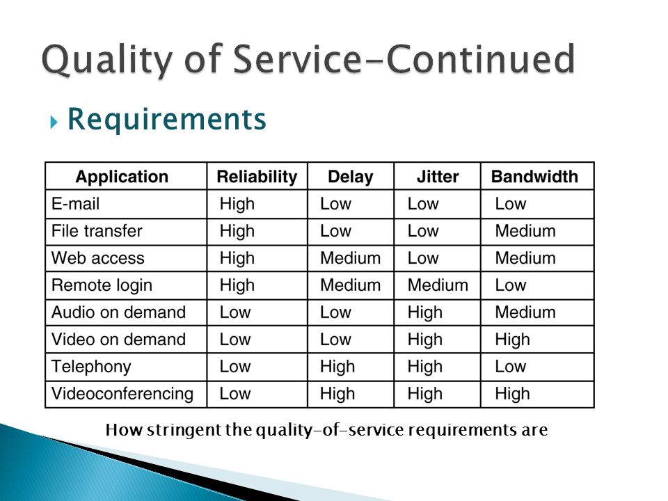 Quality of Service-Continued