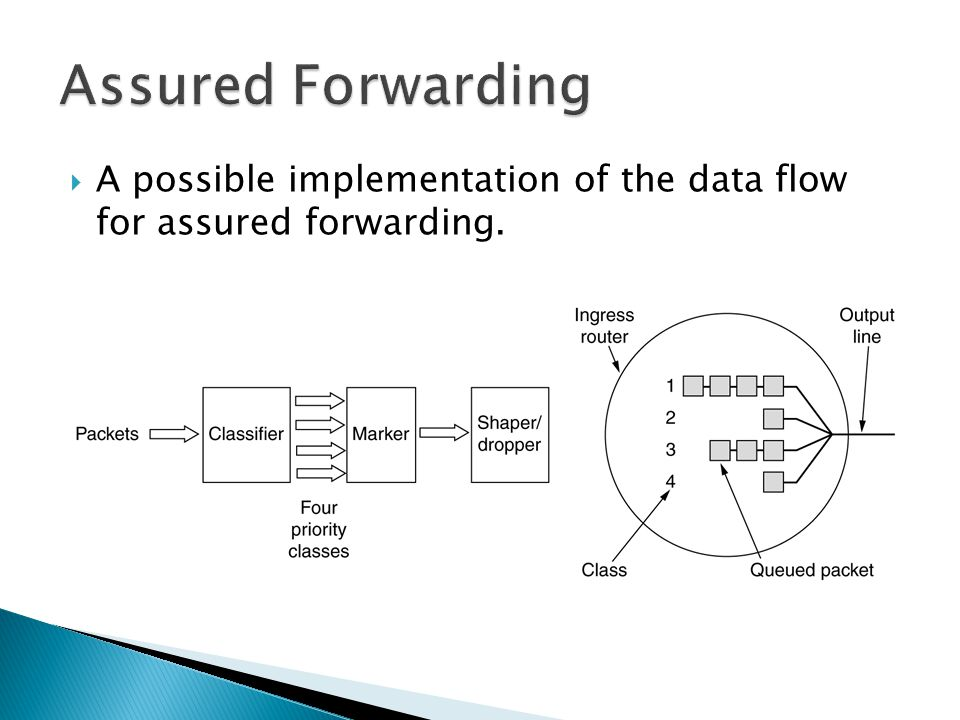 Assured Forwarding A possible implementation of the data flow for assured forwarding.