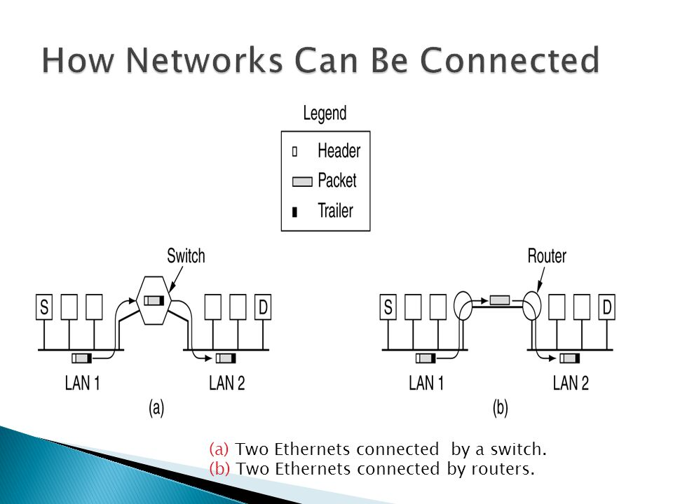 How Networks Can Be Connected