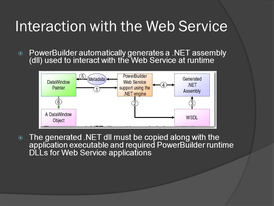 Interaction with the Web Service