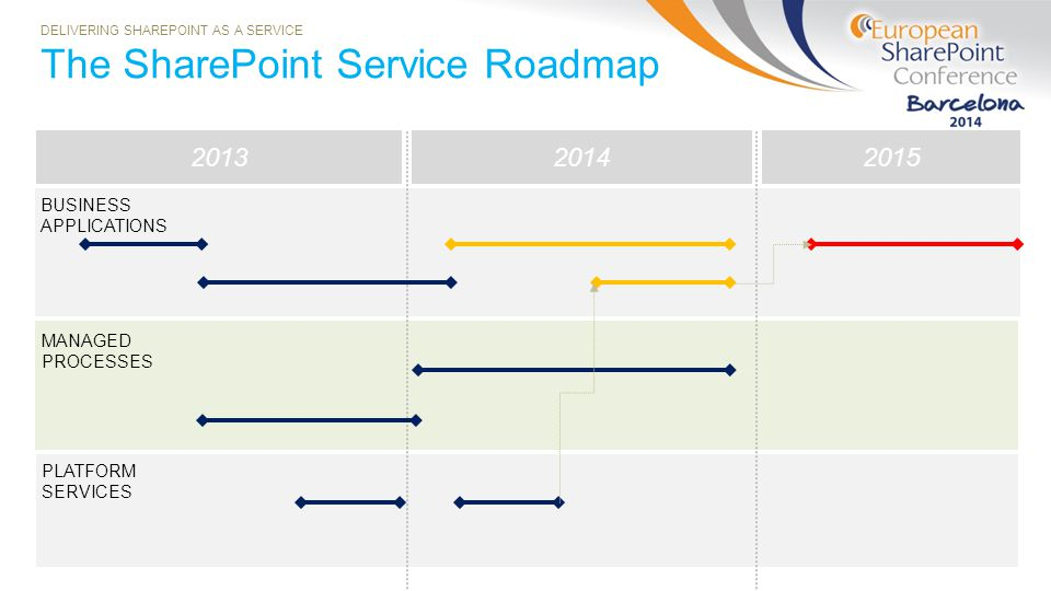 The SharePoint Service Roadmap