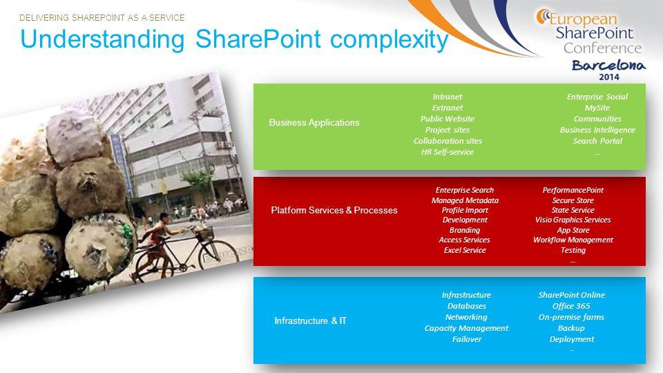 Understanding SharePoint complexity