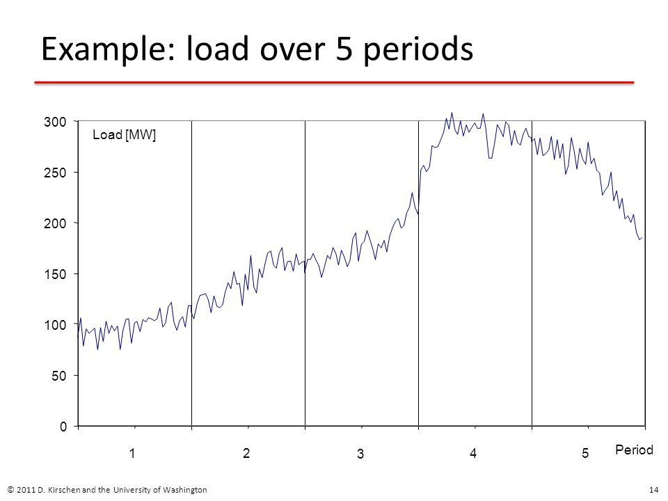 Example: load over 5 periods