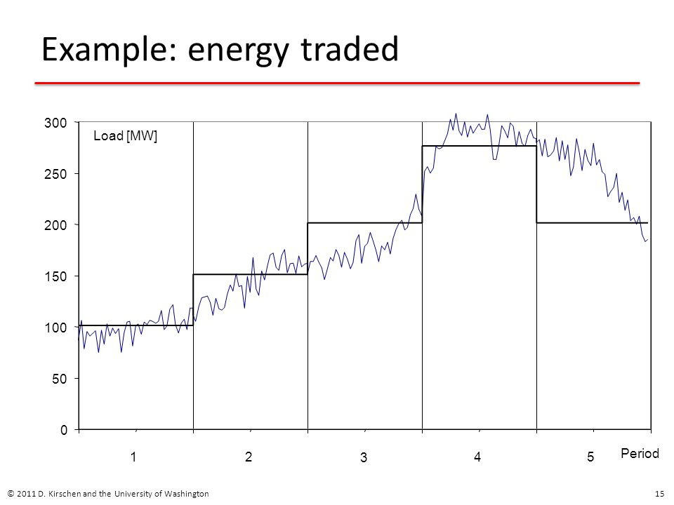 Example: energy traded