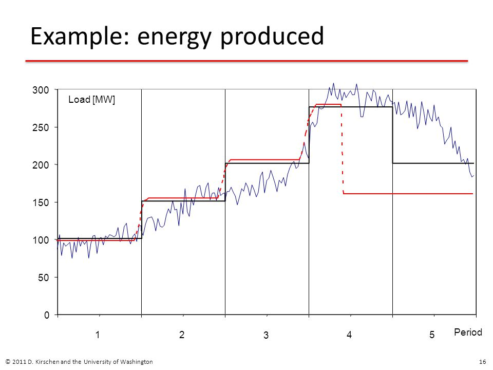 Example: energy produced