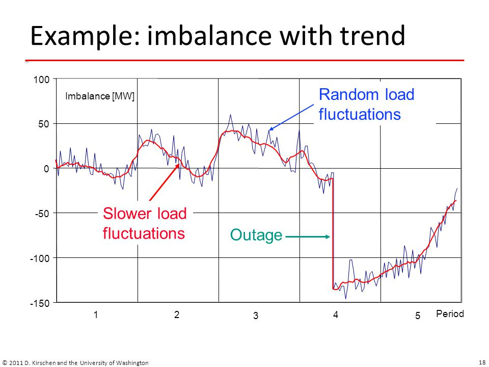 Example: imbalance with trend