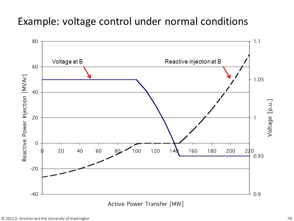 Example: voltage control under normal conditions