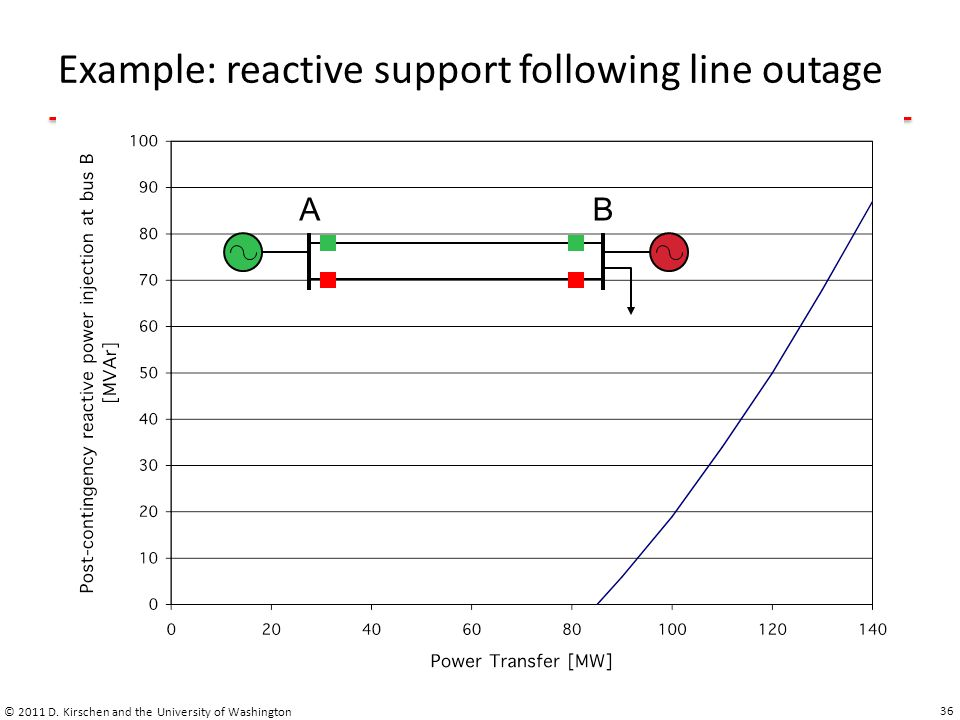 Example: reactive support following line outage