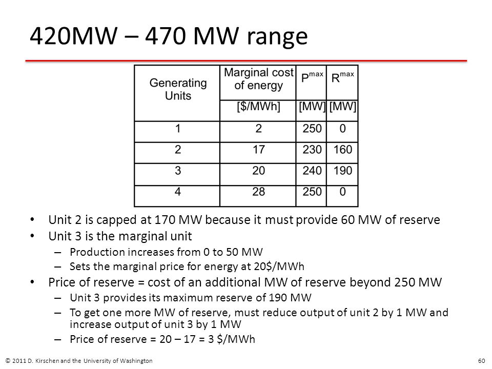 420MW – 470 MW range Unit 2 is capped at 170 MW because it must provide 60 MW of reserve. Unit 3 is the marginal unit.