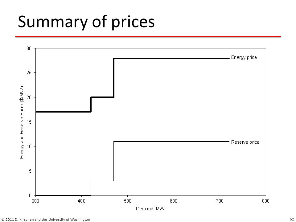 Summary of prices © 2011 D. Kirschen and the University of Washington