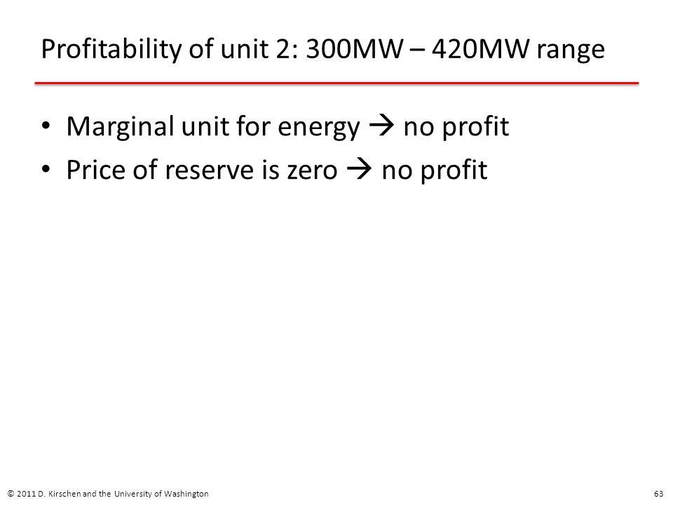 Profitability of unit 2: 300MW – 420MW range