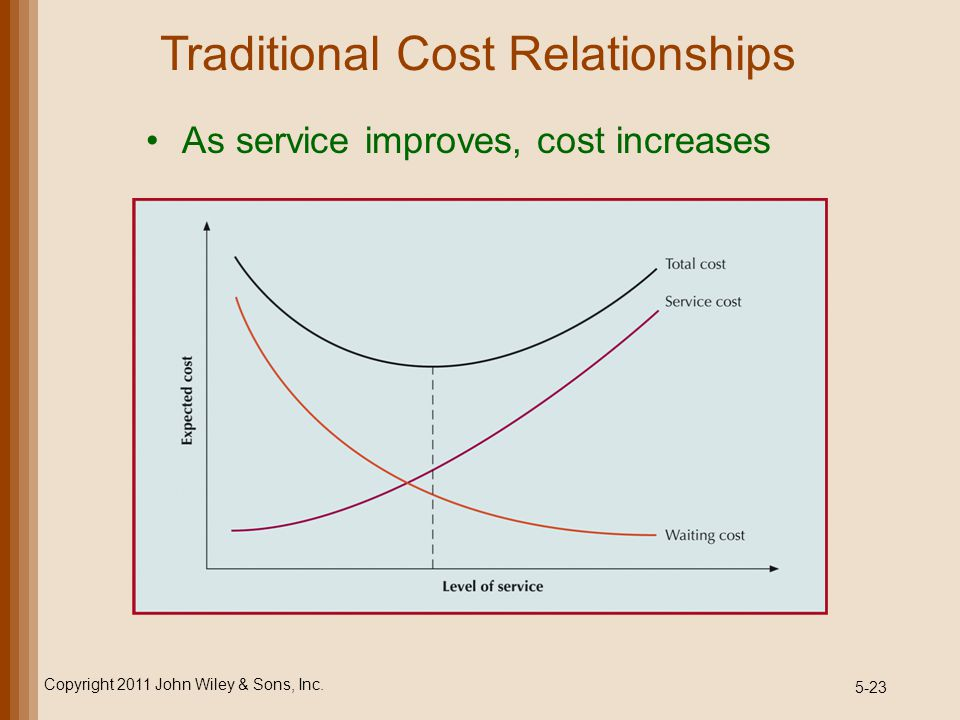 Traditional Cost Relationships