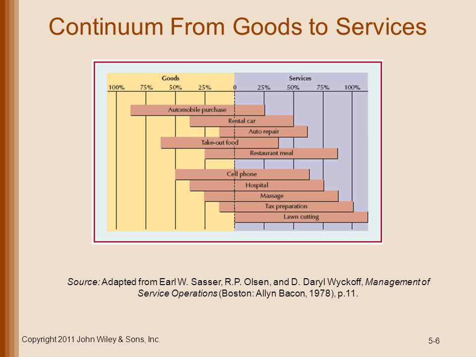 Continuum From Goods to Services