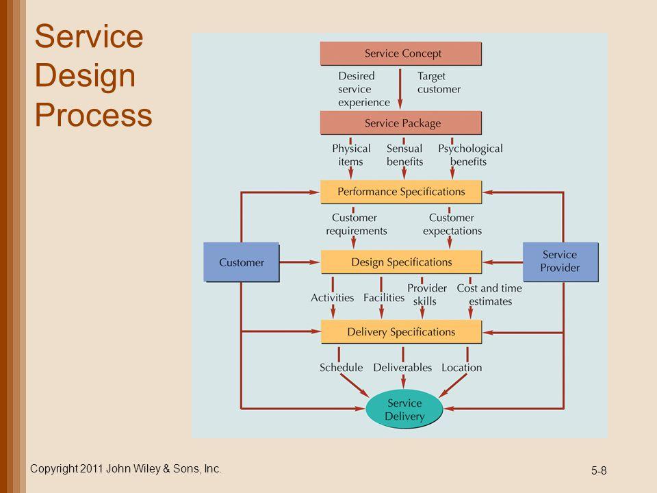 Service Design Process