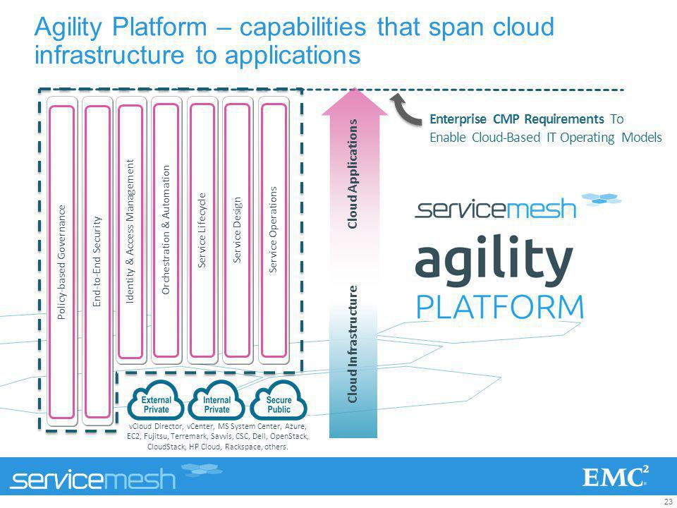 Agility Platform – capabilities that span cloud infrastructure to applications