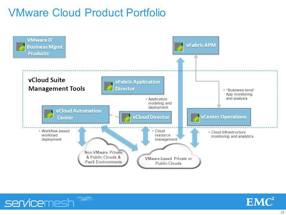 VMware Cloud Product Portfolio