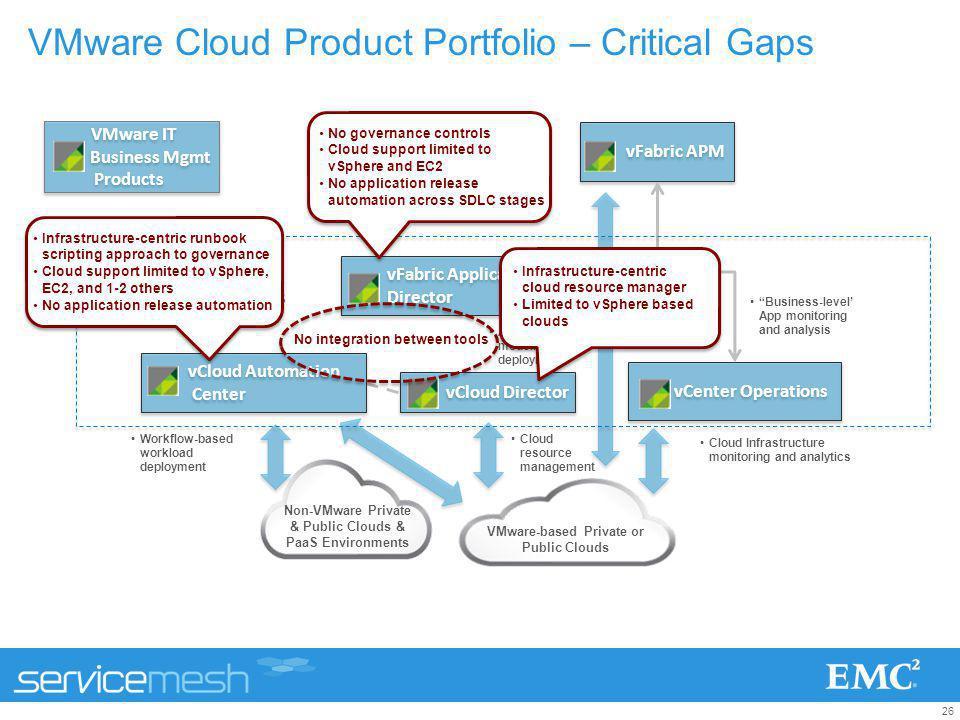 VMware Cloud Product Portfolio – Critical Gaps