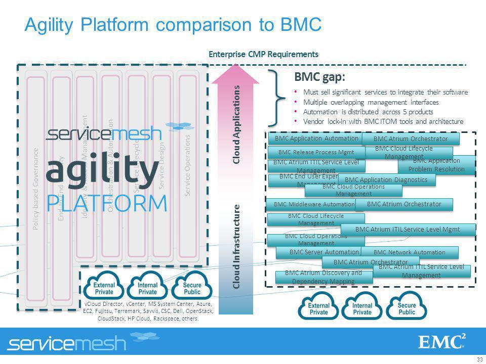 Agility Platform comparison to BMC