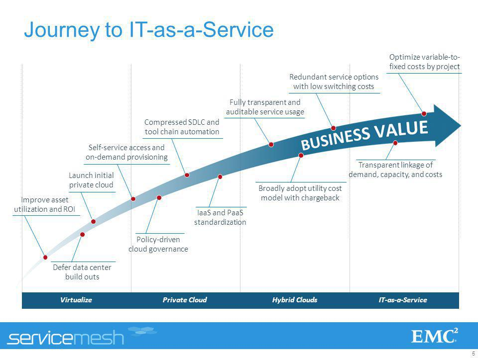 Journey to IT-as-a-Service