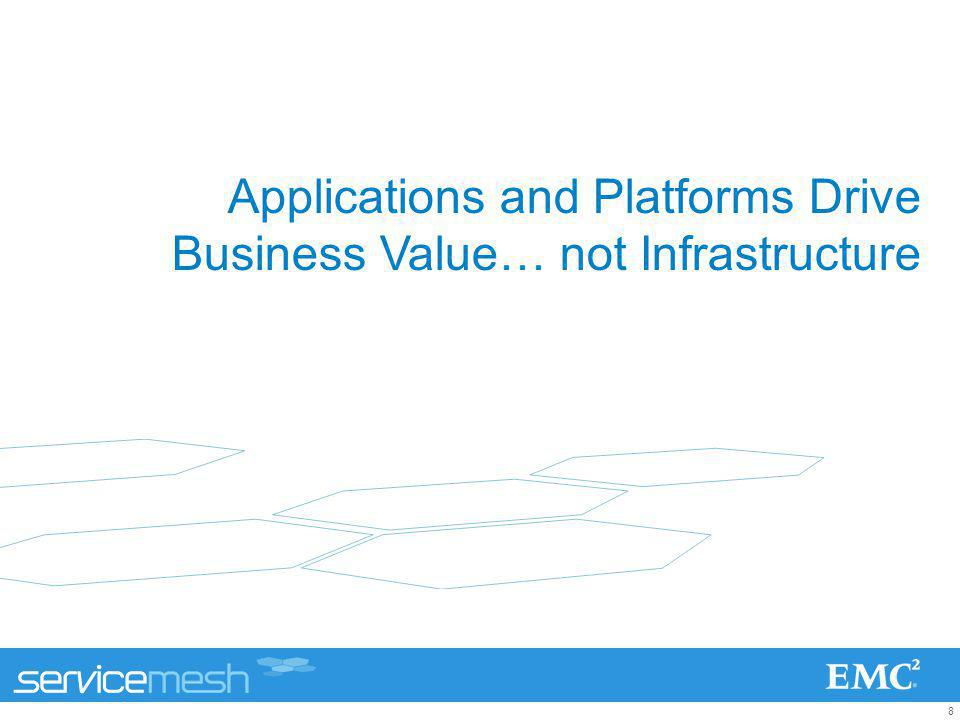 Applications and Platforms Drive Business Value… not Infrastructure