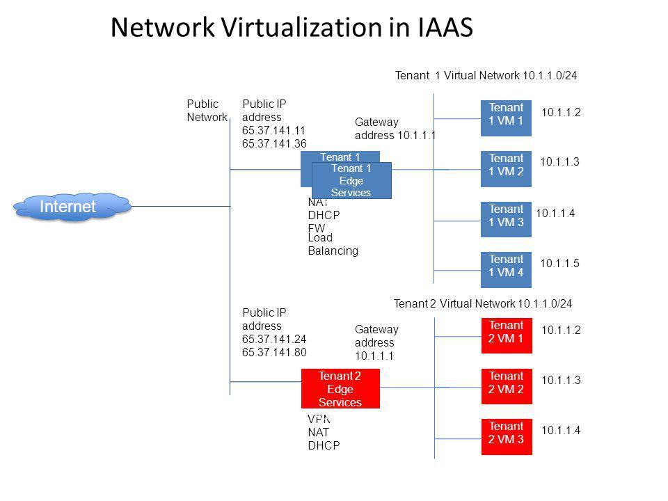 Network Virtualization in IAAS