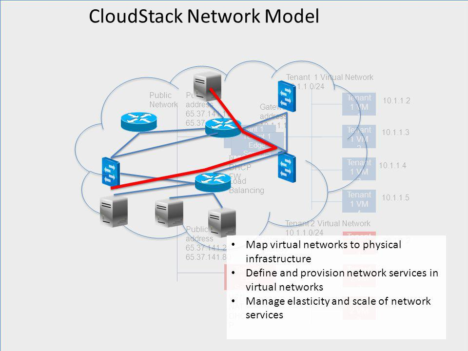 CloudStack Network Model