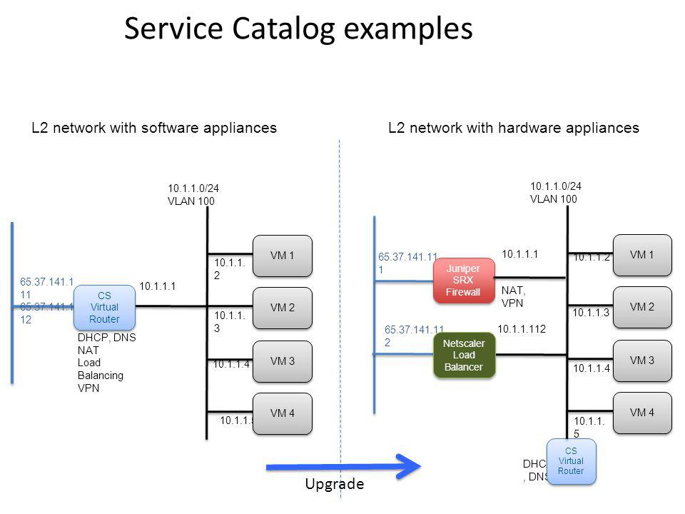 Service Catalog examples