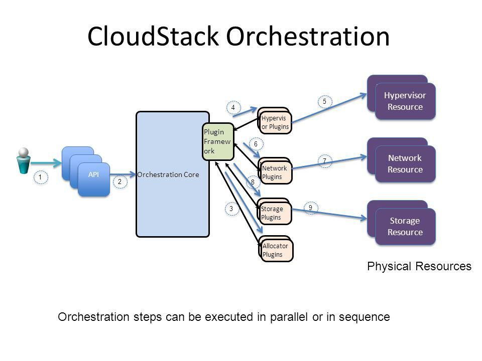 CloudStack Orchestration