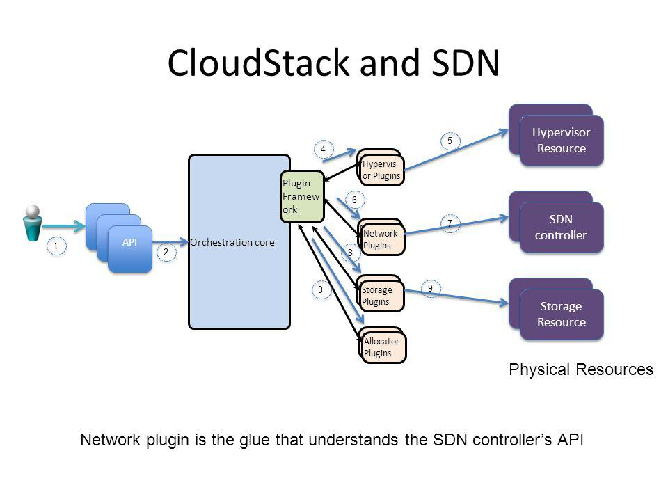 CloudStack and SDN Physical Resources