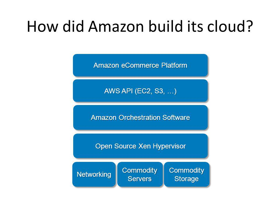 How did Amazon build its cloud