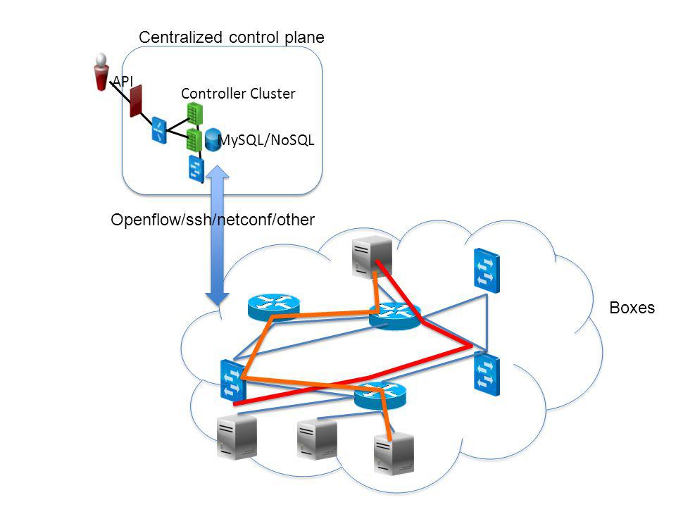Centralized control plane
