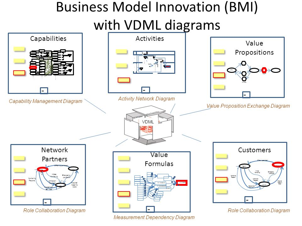Business Model Innovation (BMI) with VDML diagrams