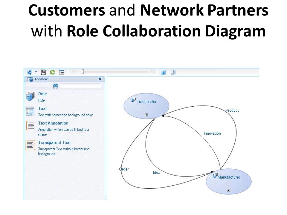 Customers and Network Partners with Role Collaboration Diagram