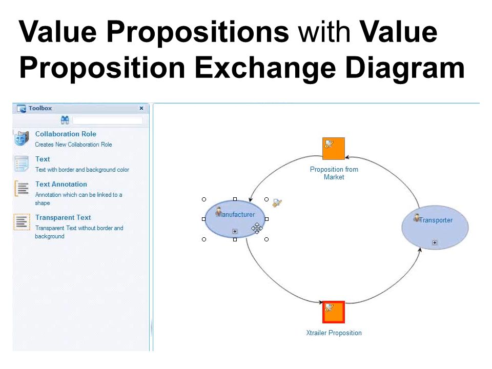 Value Propositions with Value Proposition Exchange Diagram
