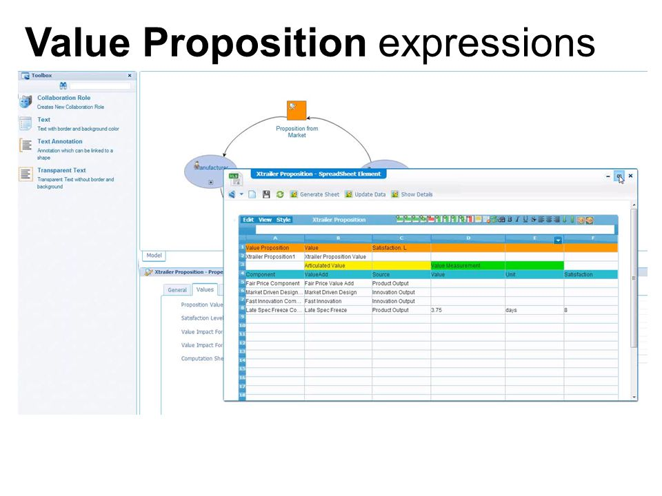 Value Proposition expressions