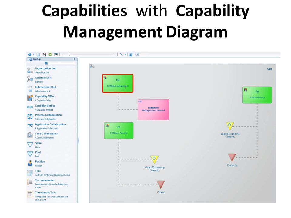 Capabilities with Capability Management Diagram