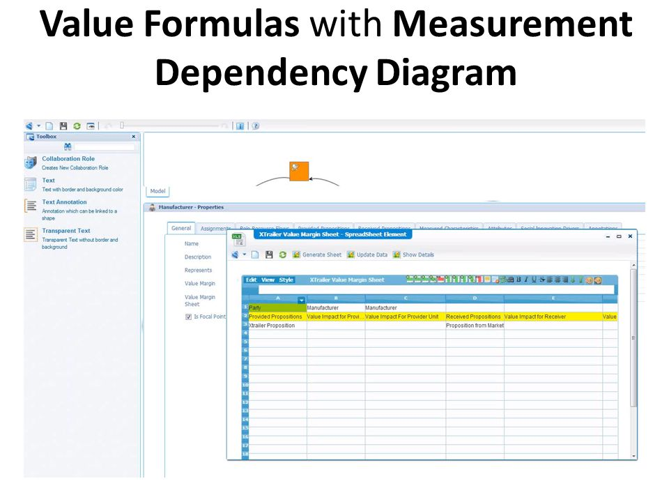 Value Formulas with Measurement Dependency Diagram