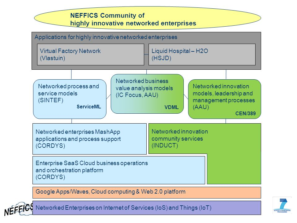 highly innovative networked enterprises