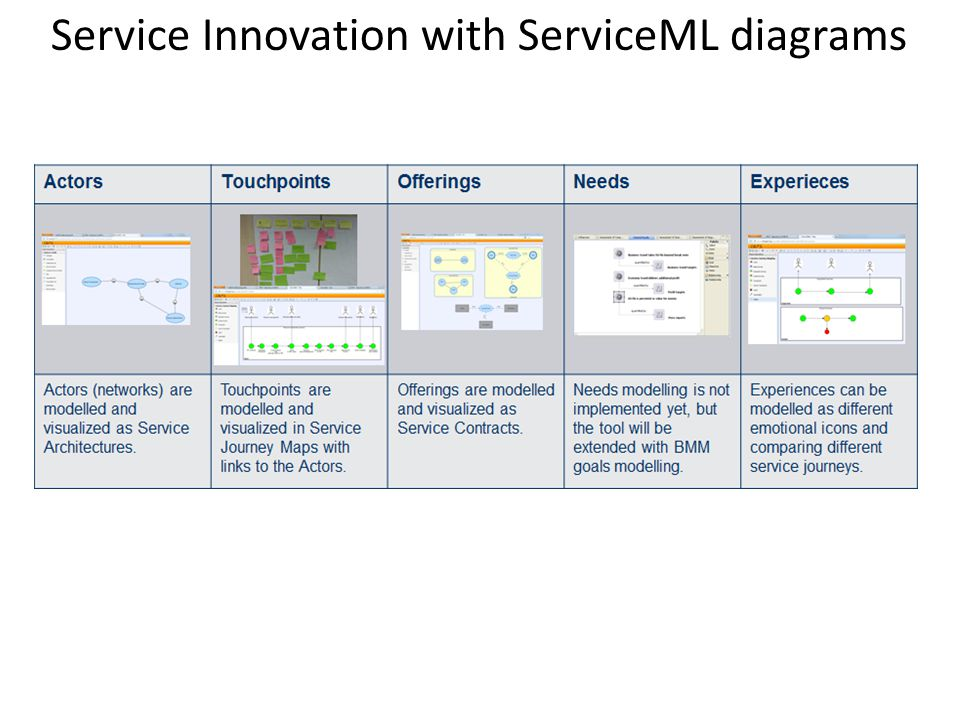 Service Innovation with ServiceML diagrams