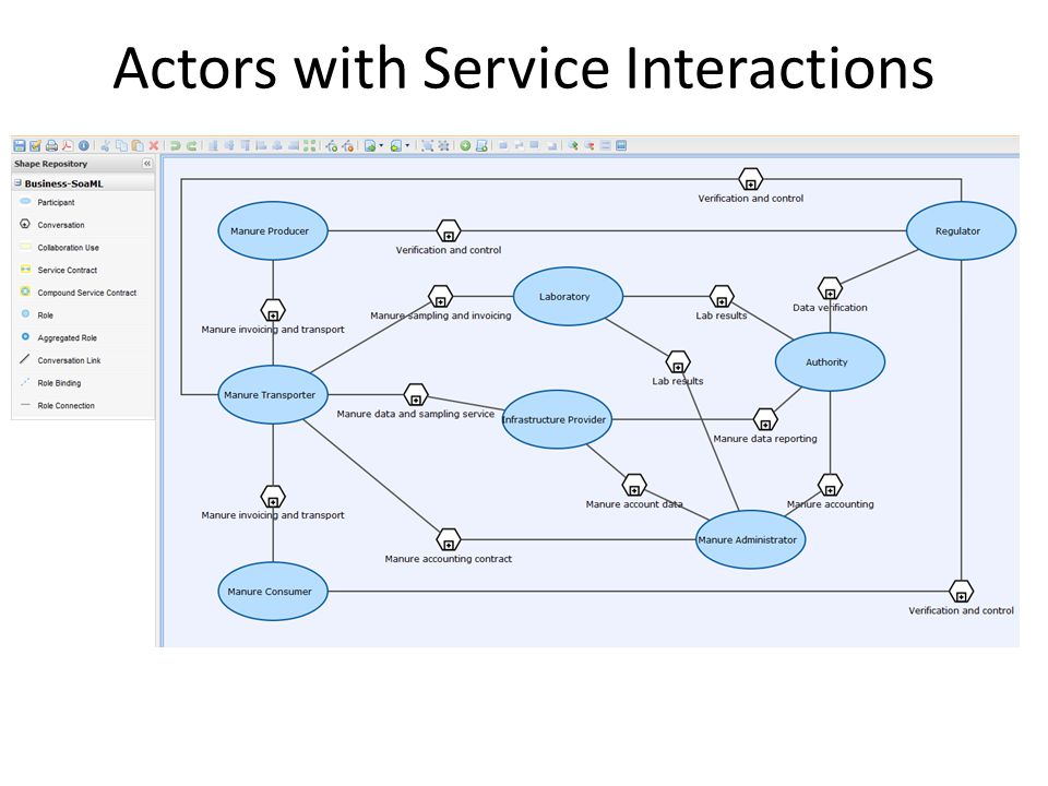 Actors with Service Interactions