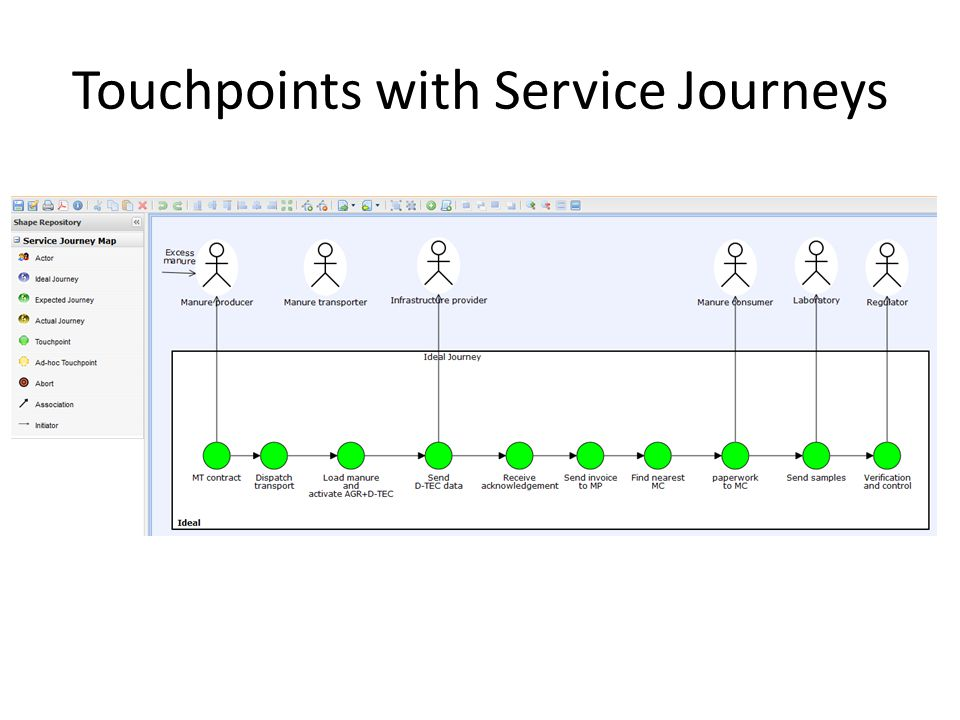 Touchpoints with Service Journeys