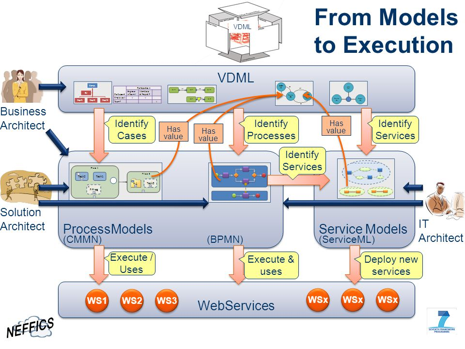 From Models to Execution VDML ProcessModels Service Models WebServices