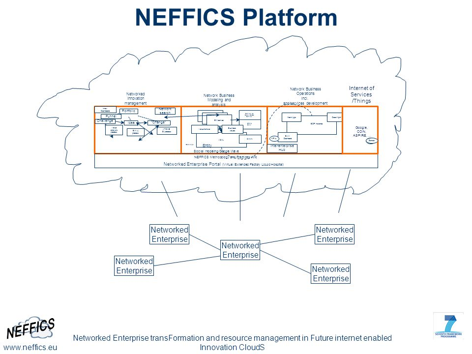 NEFFICS Platform Networked Enterprise Networked Enterprise Networked
