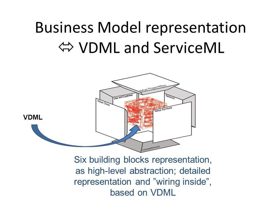 Business Model representation  VDML and ServiceML