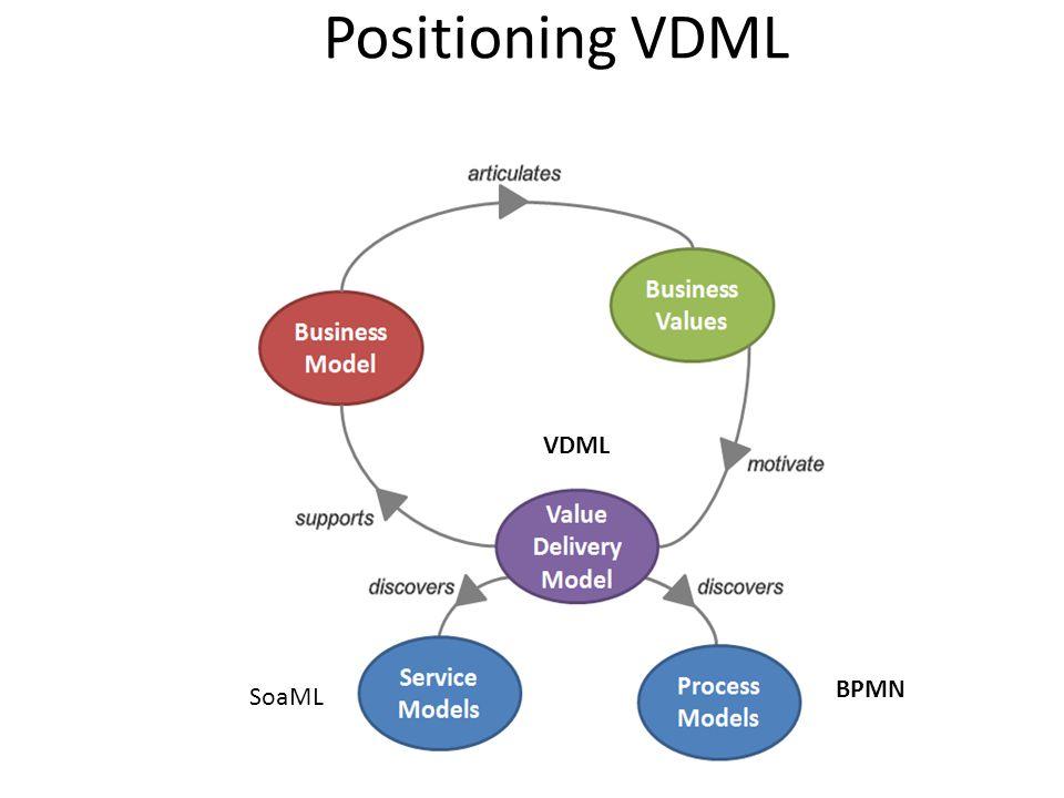 Positioning VDML VDML BPMN SoaML